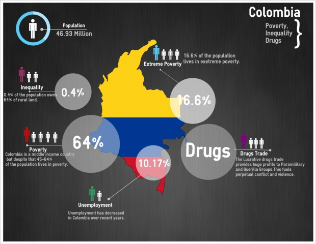 Colombia- Country in Focus