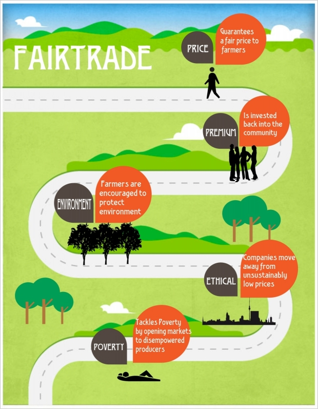 Fairtrade Infographic